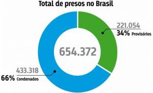 Total de Presos CNJ