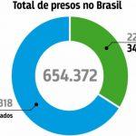 1 a cada 3 presos no Brasil ainda não foi condenado