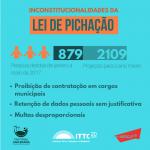Organizações denunciam inconstitucionalidade da Lei de Combate à Pichação sancionada por João Dória